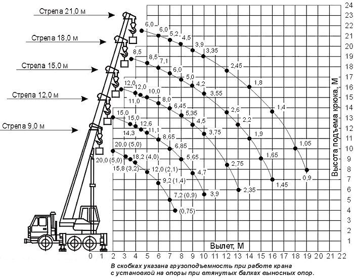 Схема автокрана 20 тонн